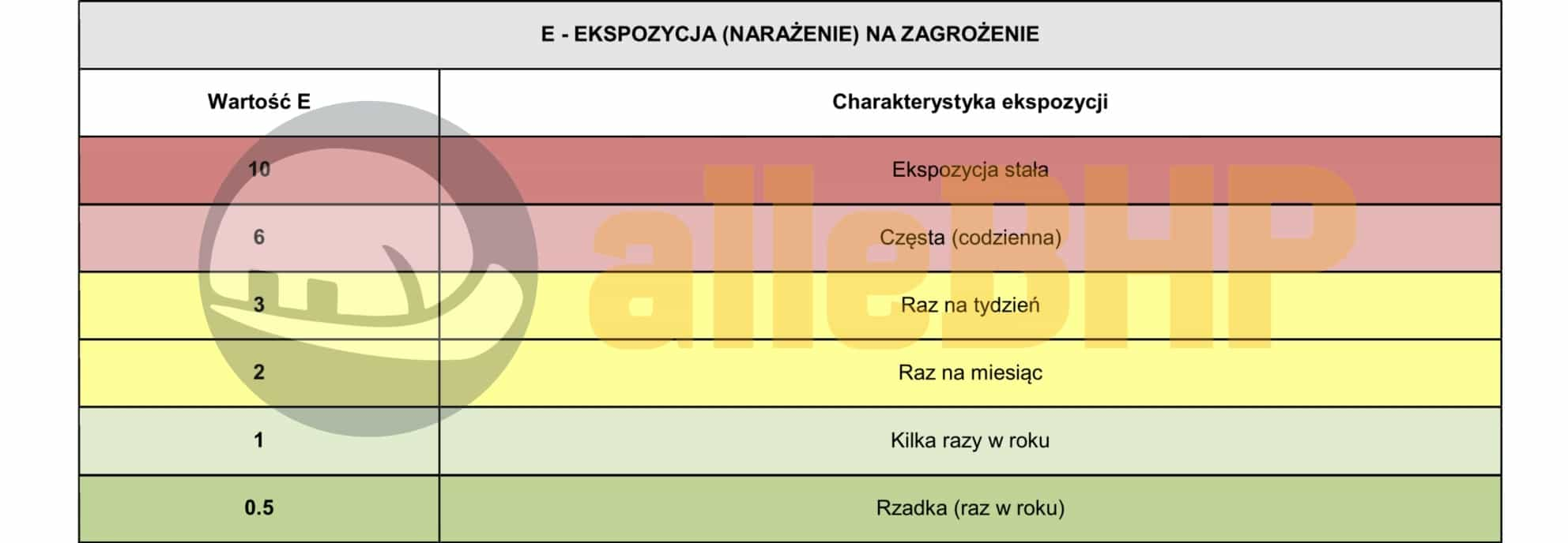 Diagnosta laboratoryjny metodą  RISK SCORE 2
